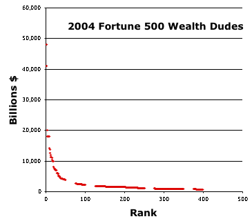 Scatter Plot of the Fortune 500