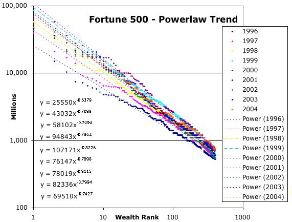 Rich dudes 1996 thru 2004