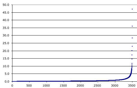 Energy released by the top 5000 quakes of 2000 accumulating from left to right.