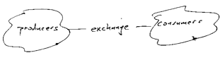 producers-exchange-consumers