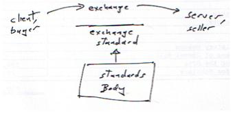 Exchange Standard