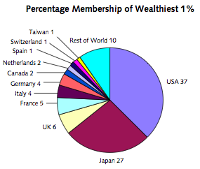 wealthtop1percentworld.png