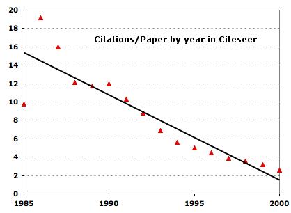 citations_vs_year.png