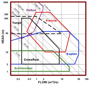Tubine-operating-regions2-300x279