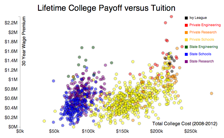 cost-benfit-higher-ed