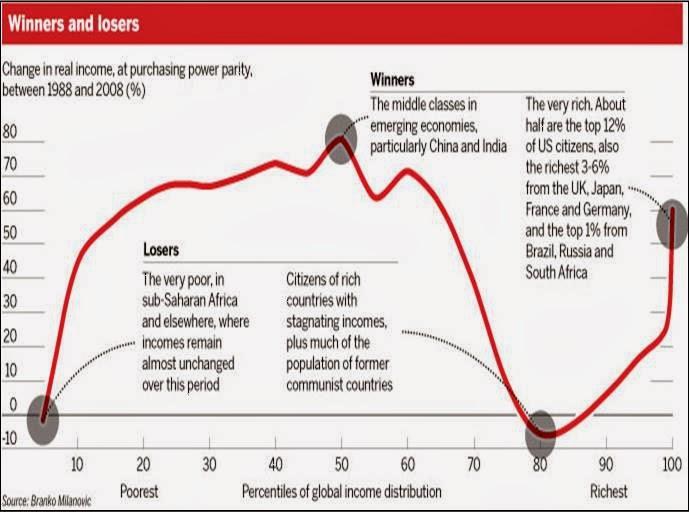 world_income_change_last_20_years